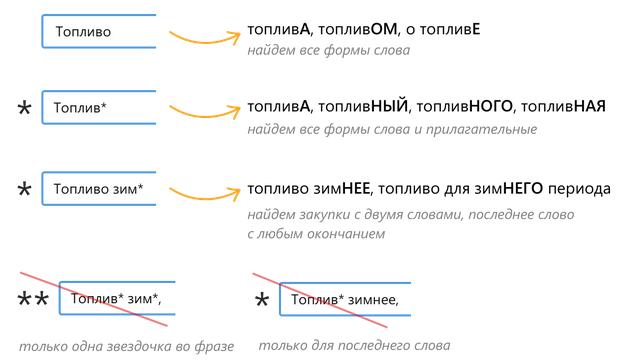 Поиск разных форм слова в Контур.Закупках
