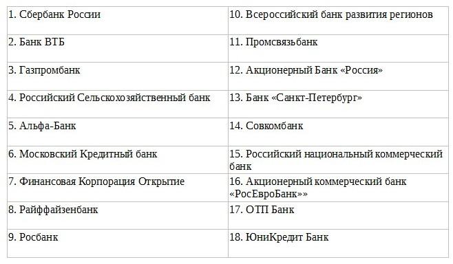 Банки по 44-ФЗ