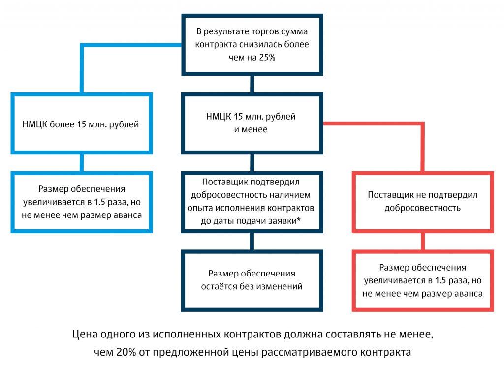 Схема: изменение суммы обеспечения
