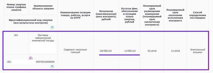 План график, остаток финобеспечения по закупке