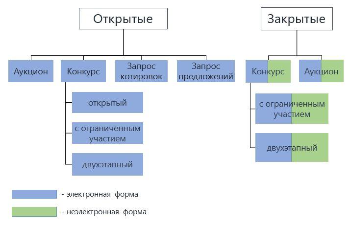 Процедуры по 44-ФЗ