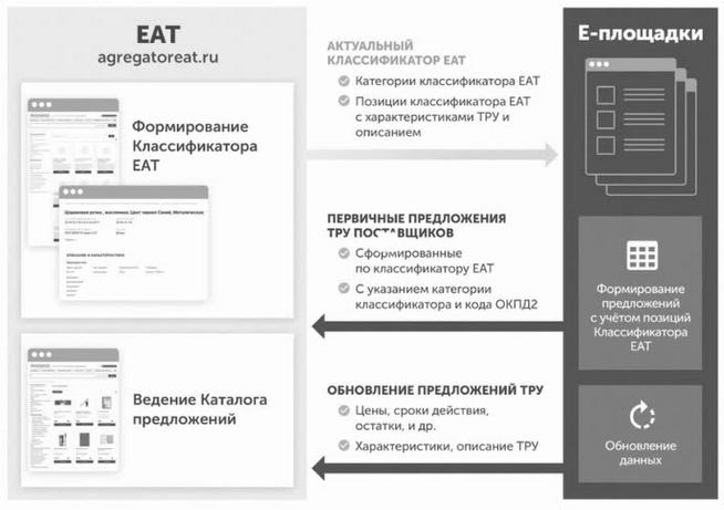 Взаимодействие ЕАТ с другими системами