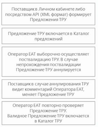 ЕАТ Березка, Валидация