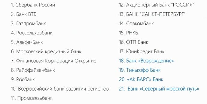 Теперь в списке 21 банк