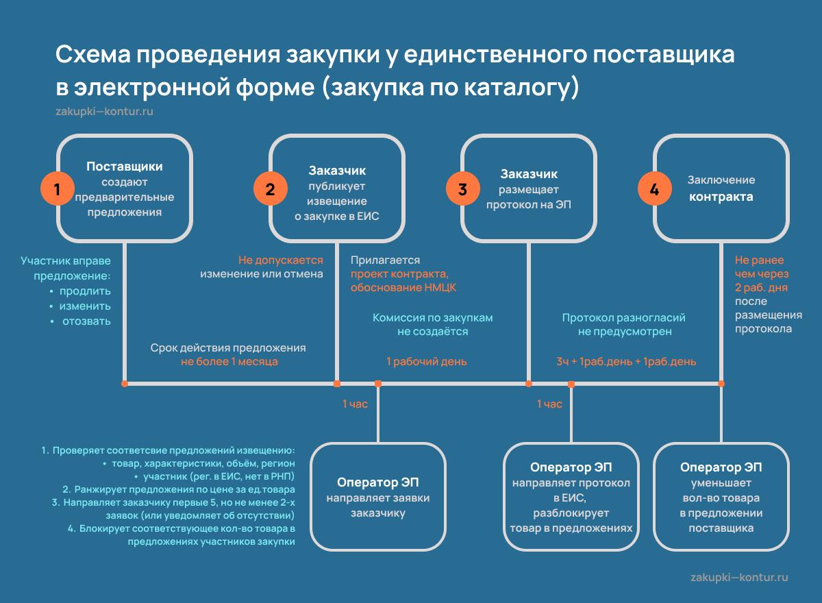 Схема закупки по каталогу