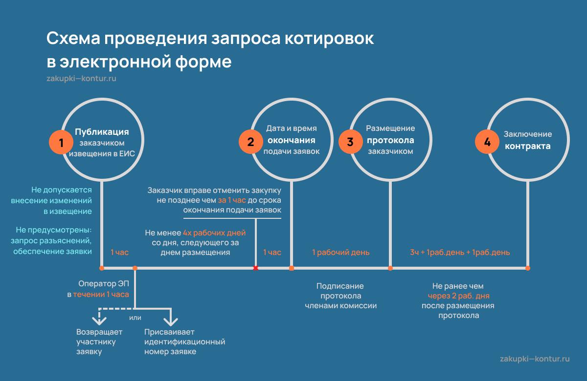 Алгоритм проведения запроса котировок в электронной форме
